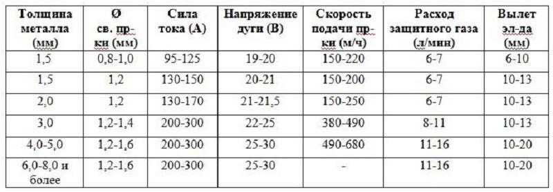 Характеристики инвертора в зависимости от толщины металла