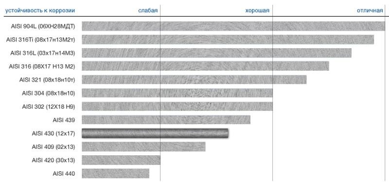 Устойчивость к коррозии AISI 430 в сравнении с другими марками