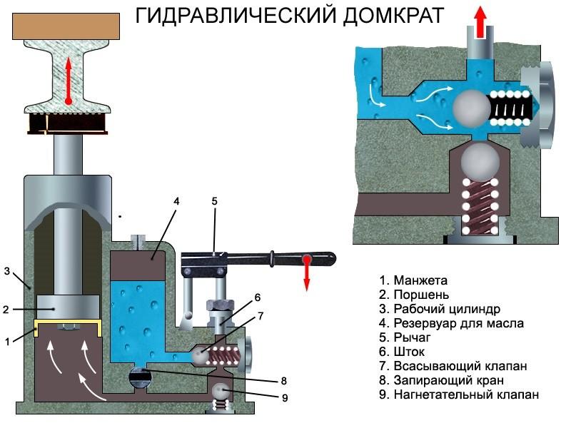 Гидравлический домкрат и его устройство