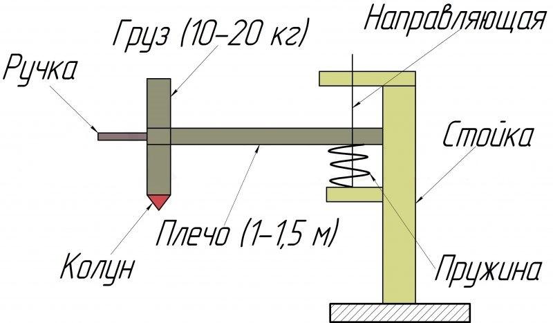 Схема механического дровокола