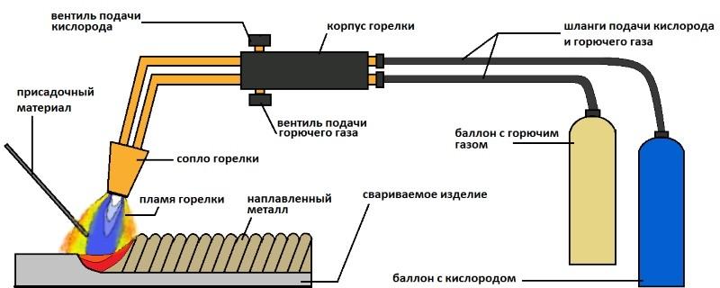 Оборудование для сварки