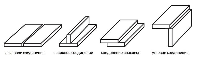 Три основных виды соединения