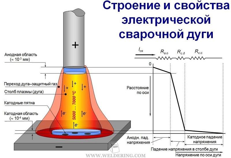 Строение и свойства электрической дуги