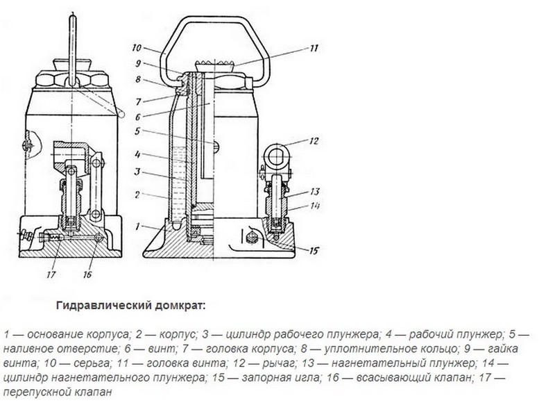 Схема устройства бутылочного домкрата
