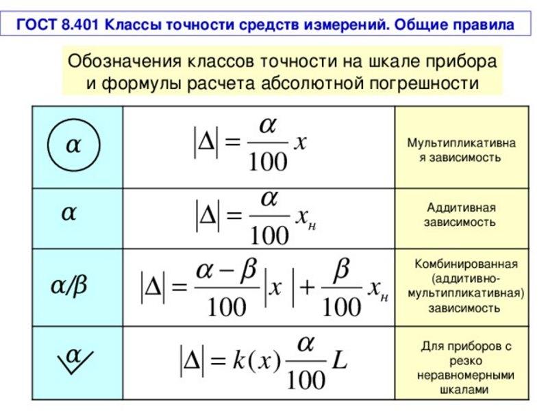 Как посчитать класс точности прибора