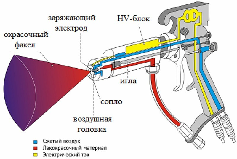 Принцип электростатической покраски