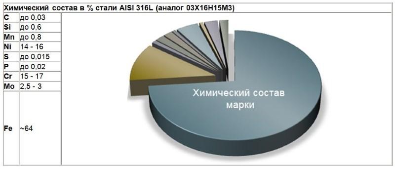 Химический состав нержавеющей стали AISI 316 L