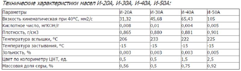 Характеристики масла И-20А и его аналогов