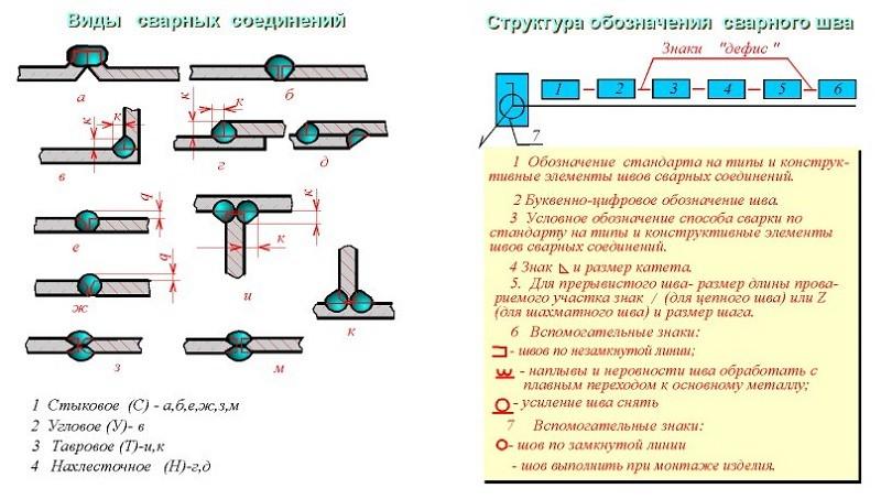 Виды сварных соединений и структура их обозначения
