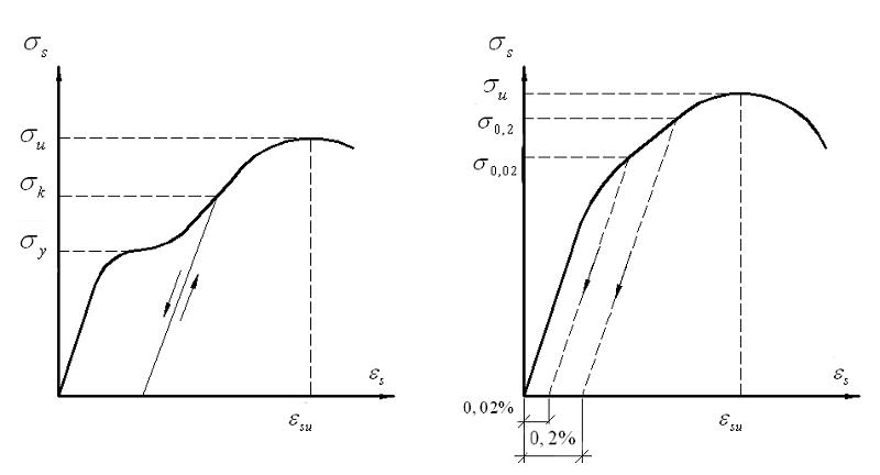 График физического предела текучести