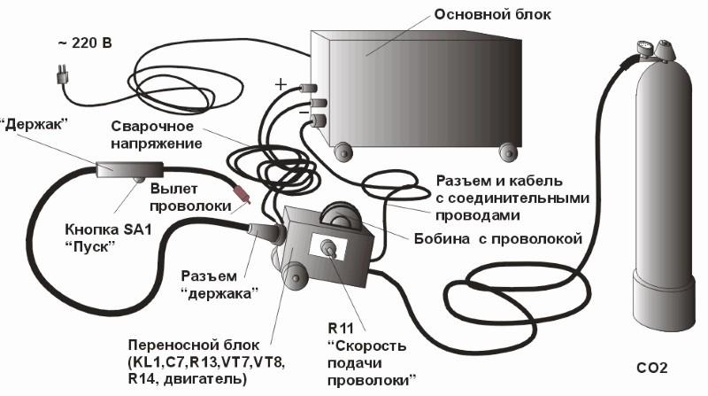 Сварочный полуавтомат