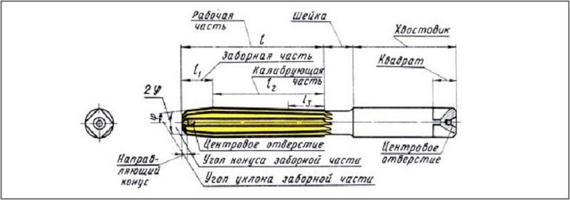 Конструкция ручной развертки