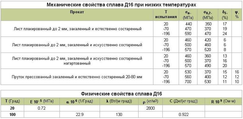 Механические и физические свойства сплава Д16Т