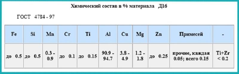 Химический состав сплава Д16Т