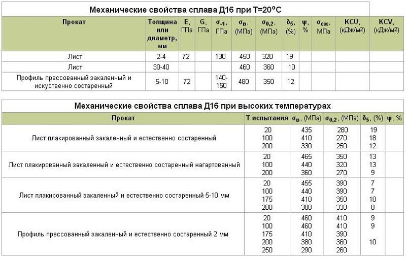 Механические свойства сплава Д16Т при определенной температуре