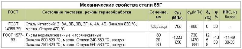 Механические свойства стали 65Г