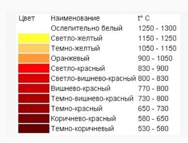 Зависимость цвета проката от температуры в процессе обработки