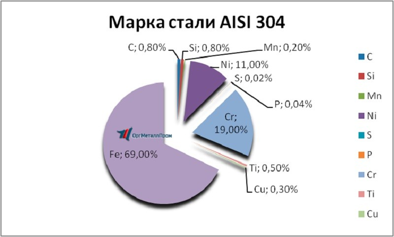 Химический состав AISI 304