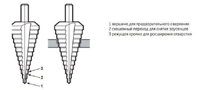Конструкция ступенчатого сверла