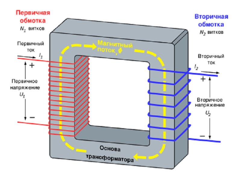 Как сделать трансформатор для инвертора