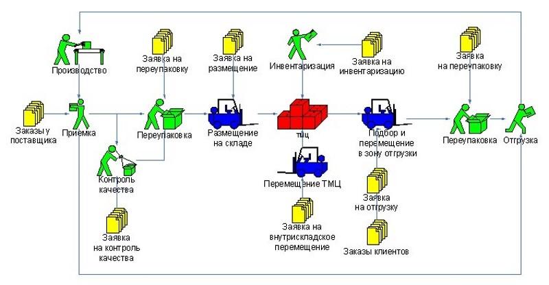 Этапы технологического процесса
