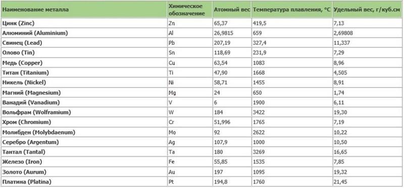 Удельный вес металлов