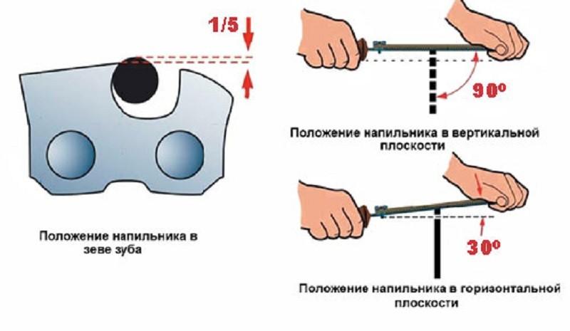 Схема заточки цепи вручную