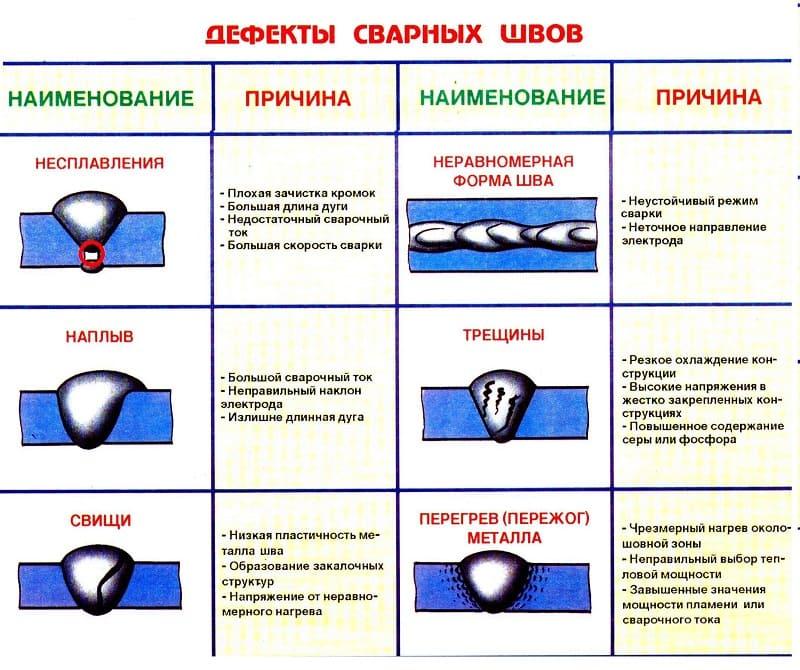 Классификация дефектов сварки