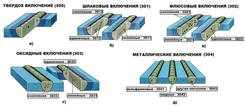 Различные виды включений в сварные швы
