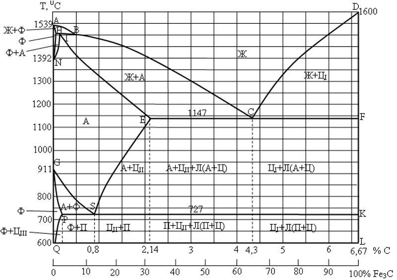 Диаграмма железо-цементит