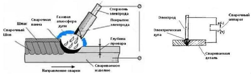 Принцип электродуговой сварки
