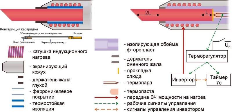 Устройство паяльника для микросхем
