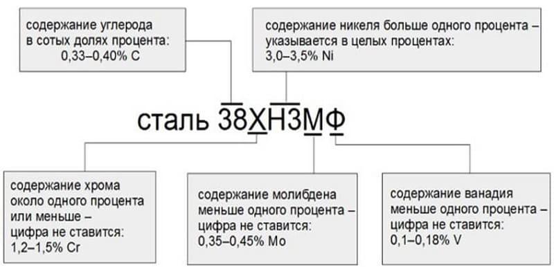 Пример расшифровки маркировки стали