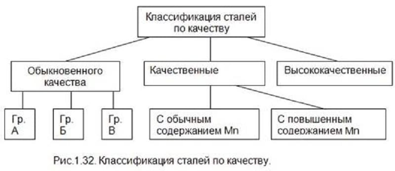 Классификация сталей по качеству