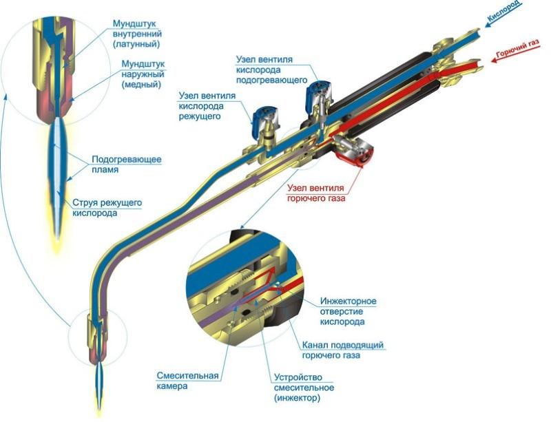 Конструкция газового резака