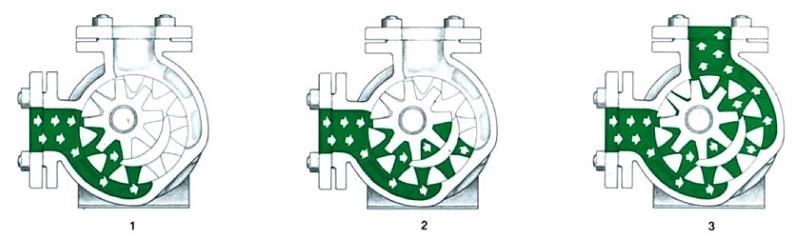 Принцип работы насоса с внутренним зацеплением для вязких жидкостей