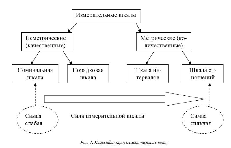 Классификация измерительных шкал