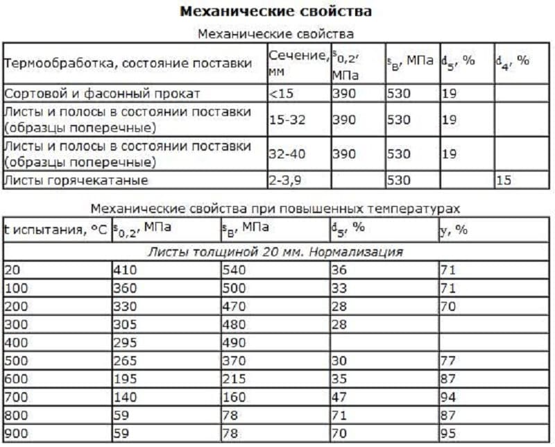 Механические свойства марки 10ХСНД