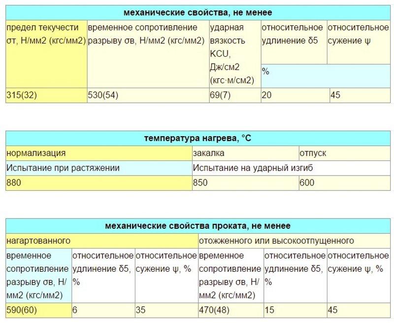 Механические свойства ст 35