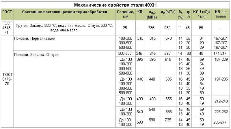 Механические свойства стали 40ХН