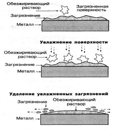 Процесс обезжиривания поверхности металла