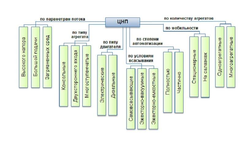 Классификация центробежных насосов