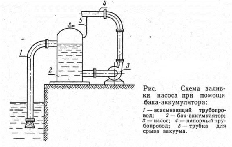 Схема заливки насоса из резервуара