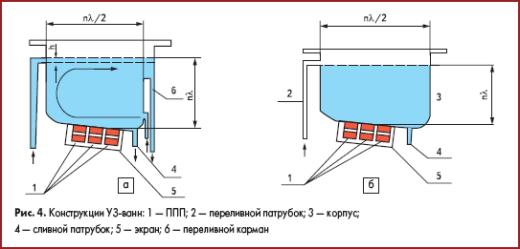 Конструкция УЗ ванны