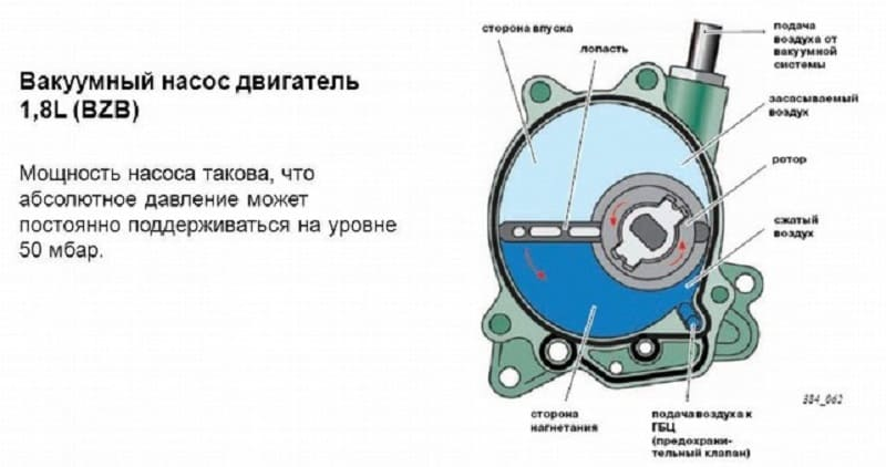 Устройство двигателя вакуумного насоса