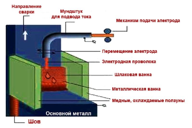 Схема процесса электрошлаковой сварки