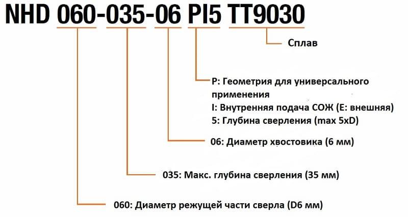 Расшифровка маркировки сверла NHD