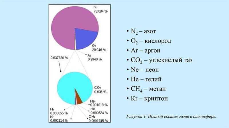 Содержание газов в атмосфере