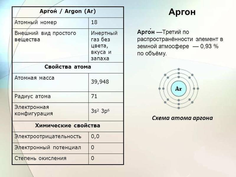 Структура аргона и его свойства