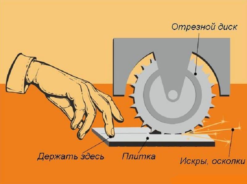 Как держать болгарку в процессе работы